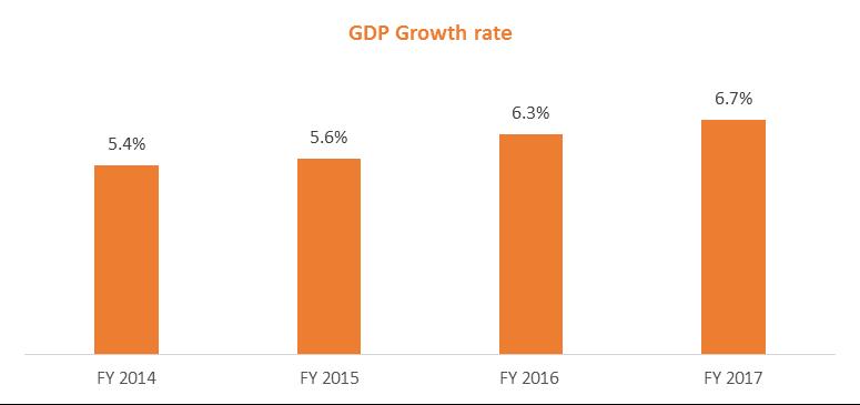 Economy on right track despite hurdles