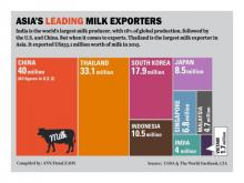 Thailand top milk exporter, India top producer in Asia