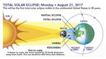 Space station crew to get 3 shots at solar eclipse Aug 21
