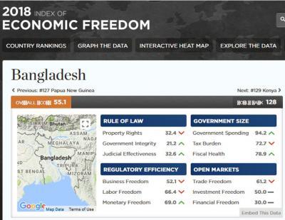 Bangladesh improves in Economic Freedom Index-2018