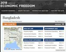 Bangladesh improves in Economic Freedom Index-2018