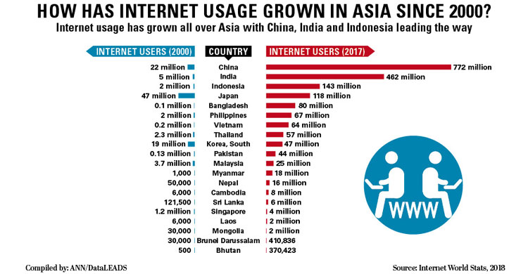 Bangladesh 5th in using internet in Asia